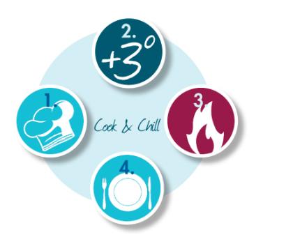 Cook & Chill - ein Verfahren der Pari proJob GmbH